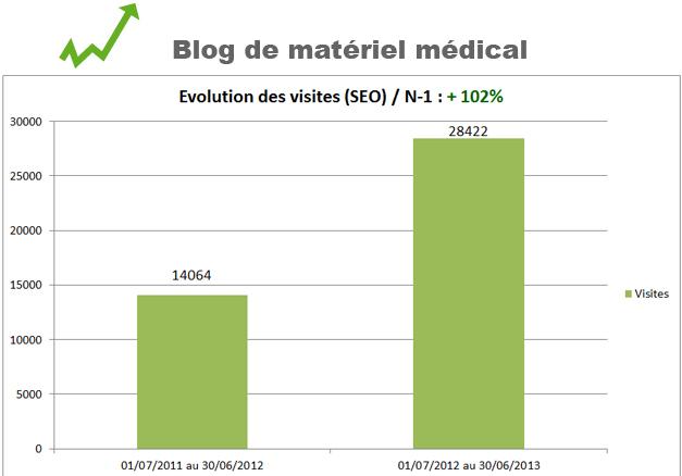 Blog materiel medical