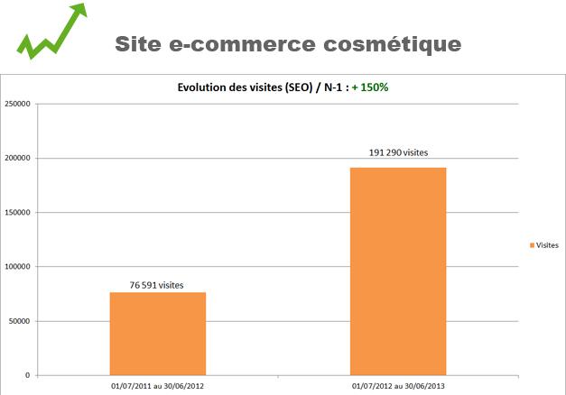 Site e-commerce cosmetique
