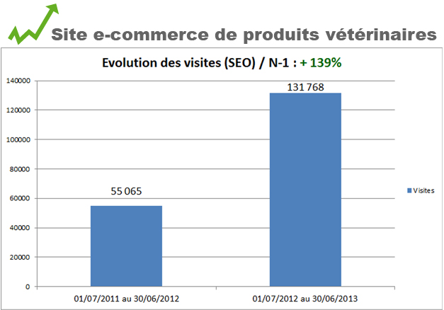 Site e-commerce produits veterinaire