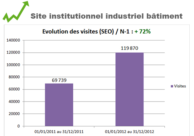 Site institutionnel industriel batiment